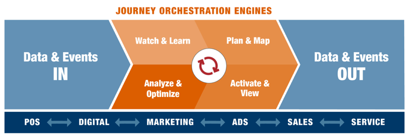 Journey Orchestration Technology Across Four Stages